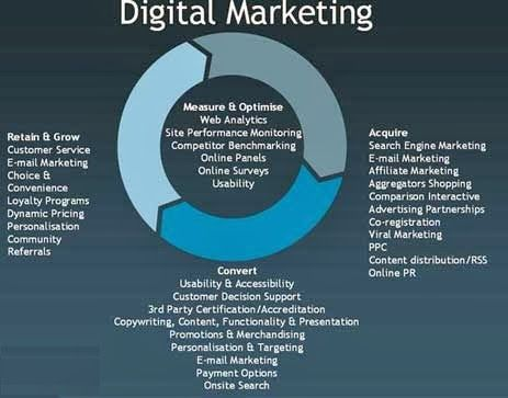 2815 best Digital\/Marketing Strategy images on Pinterest Digital - marketing presentation