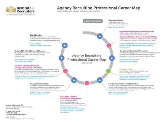 27 best Recruitment \ HR Cool Stuff images on Pinterest - construction project engineer resume