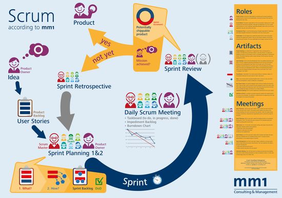 200 best Agile \ scrum images on Pinterest Project management - microsoft daily planner