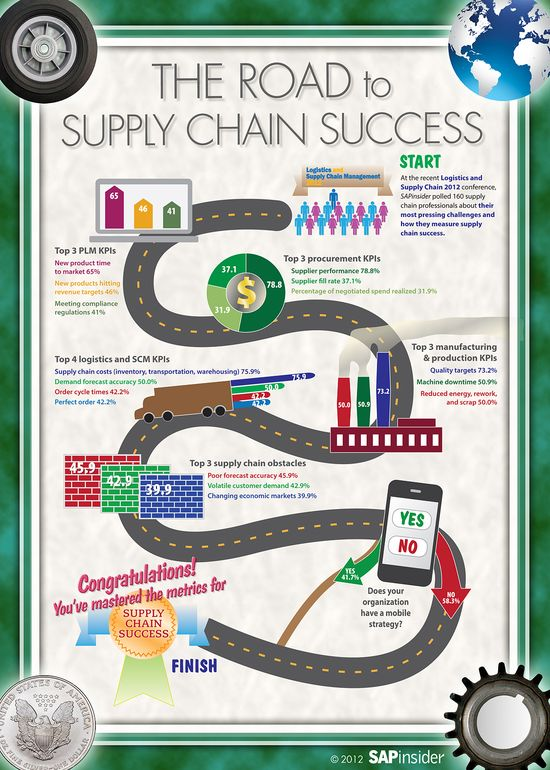 468 best Supply Chain images on Pinterest Project management - catering manager job description