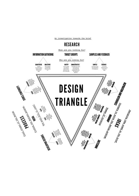 244 best Design Thinking images on Pinterest Service design - budget proposal