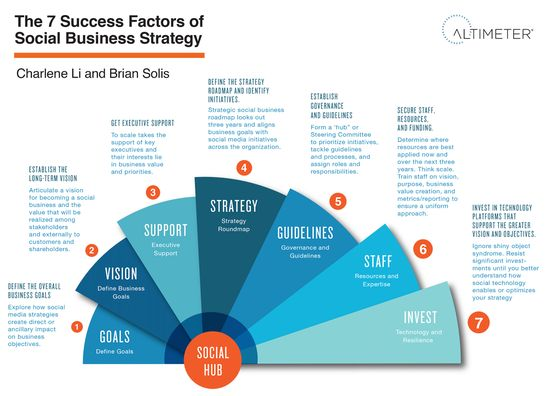 348 best Meta design strategy tactics process planning images on - product strategy