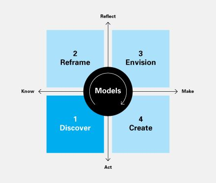 303 best Design Thinking images on Pinterest User experience - product strategy