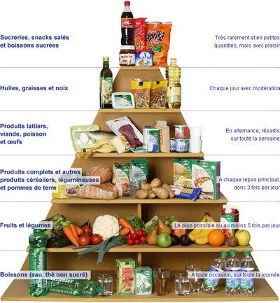 193 best AP French-Alimentation images on Pinterest Teaching - food brochure