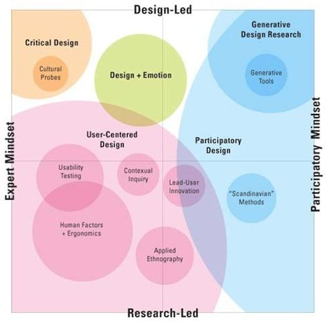 949 best UX images on Pinterest Design process, Design thinking - ux designer resume