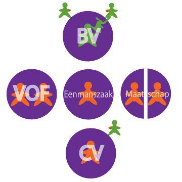 19 best Eenmanszaak - Maatschap - VOF - CV - BV - NV images on - quality engineer resume