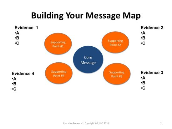 15 best EBC - Message map images on Pinterest Maps, Message - purchasing agent job description