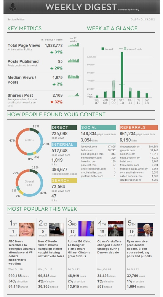 116 best Dashboards images on Pinterest Dashboards, Charts and - personal resume website example