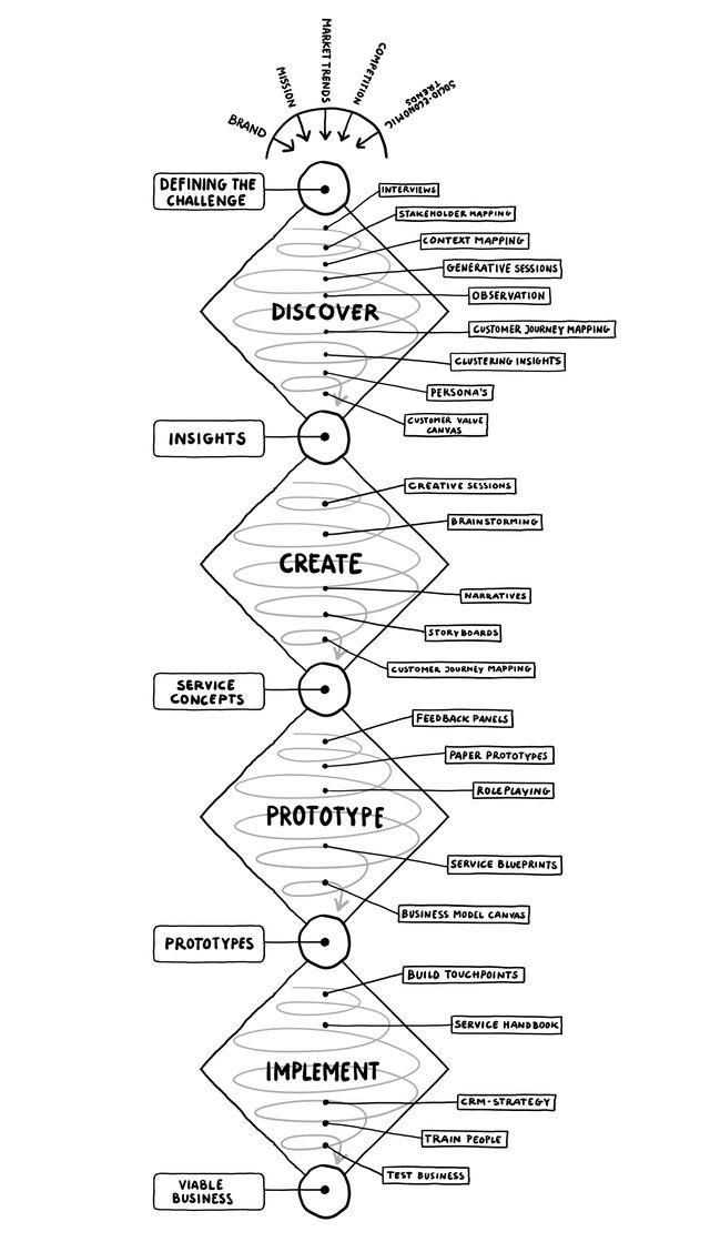 169 best B strategic design images on Pinterest Design - good general objective for resume