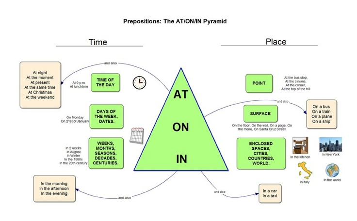16 best English Prepositions images on Pinterest English - thank you note after phone interview