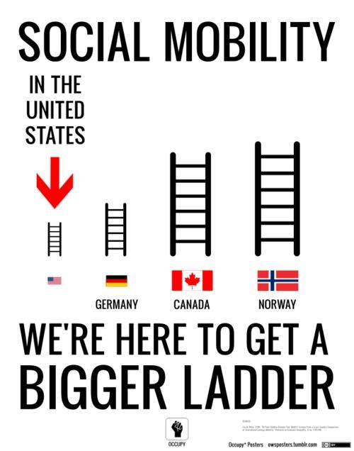 27 best Social Class Social Mobility images on Pinterest Social - technical evaluation