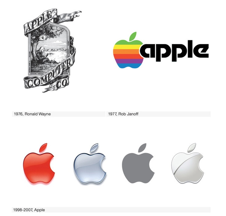 29 best Logos Past and Present images on Pinterest Corporate - video release forms