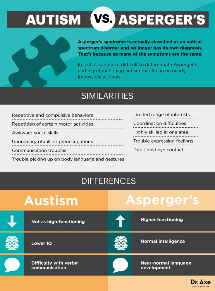 202 best Aspergers images on Pinterest Aspergers autism - disability form