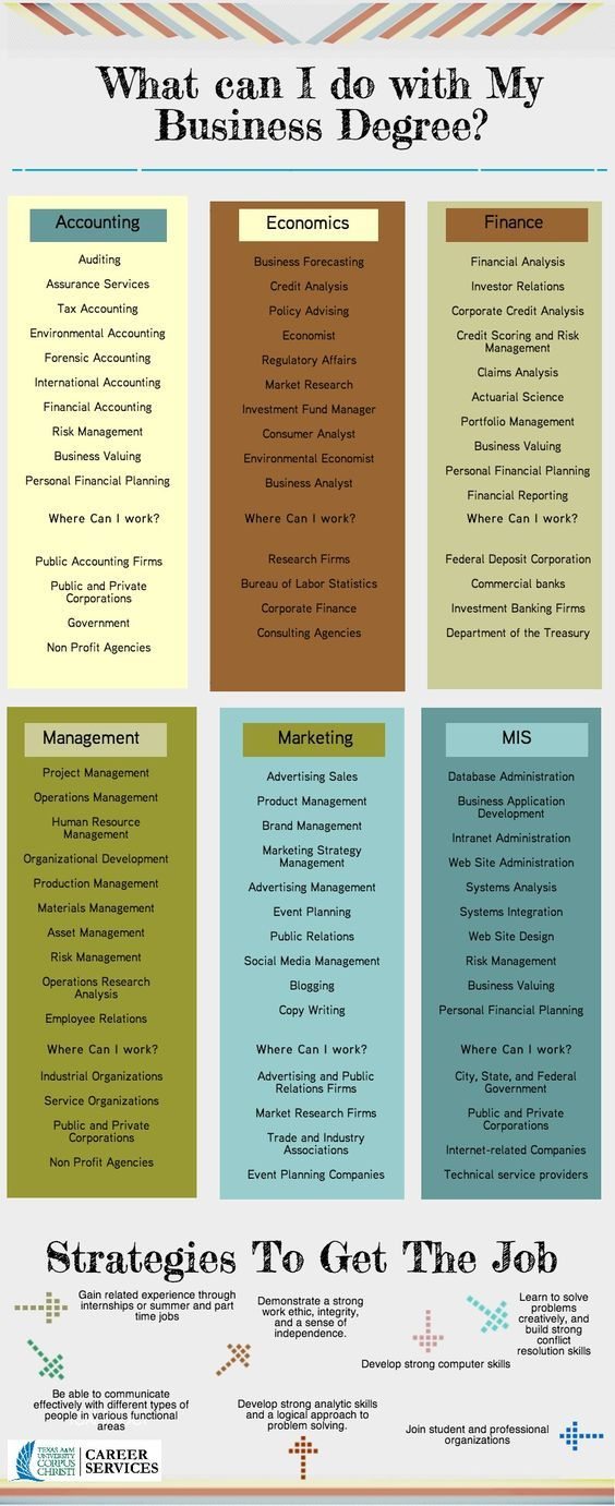 29 best Business Mgmt Ed images on Pinterest Economics lessons - finance resume sample