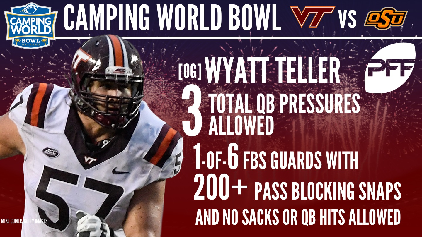 Camping Teller 2018 Nfl Draft Prospect Watch Camping World Bowl Nfl Draft News