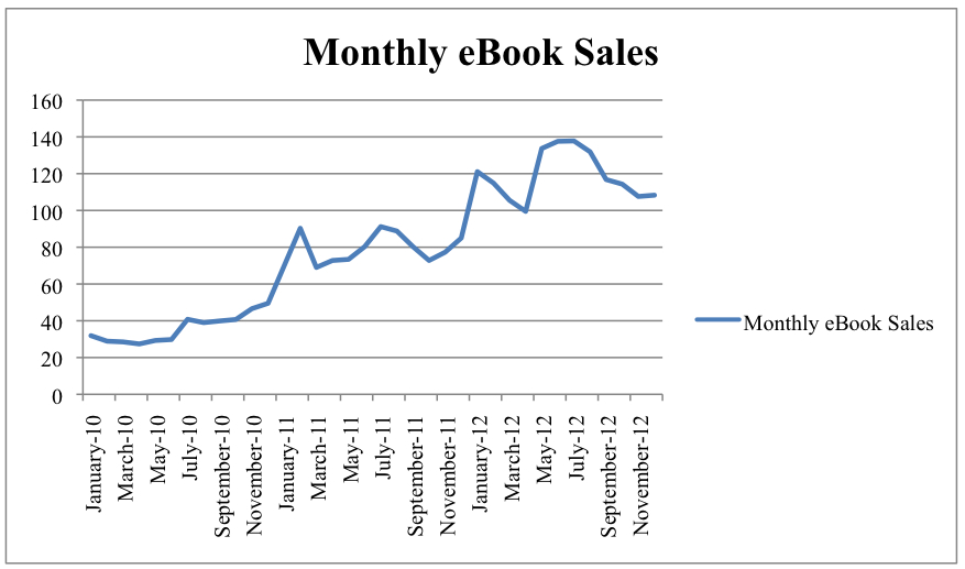 Market share of top trade publishers Book Publishing Statistics - profit and lost statement