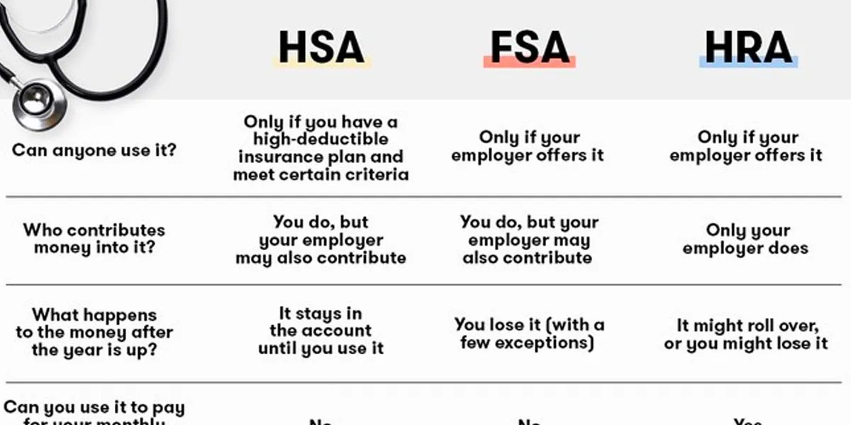 What\u0027s the Difference Between an HSA, FSA, and HRA? SELF
