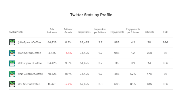 Analyze Multiple Twitter Handles with the New Twitter Report by Sprout Social