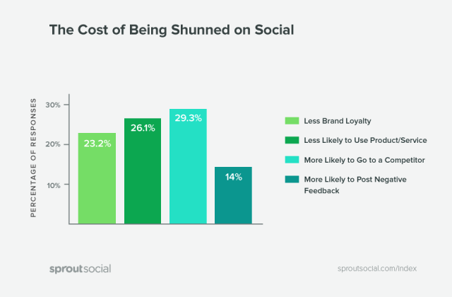 cost of being shunned on social