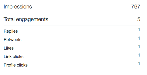 tweet activity stats