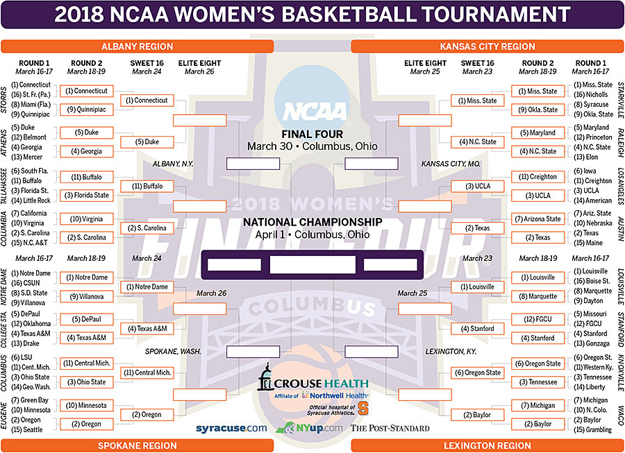 Women\u0027s NCAA bracket 2018 update Second round results and Sweet 16