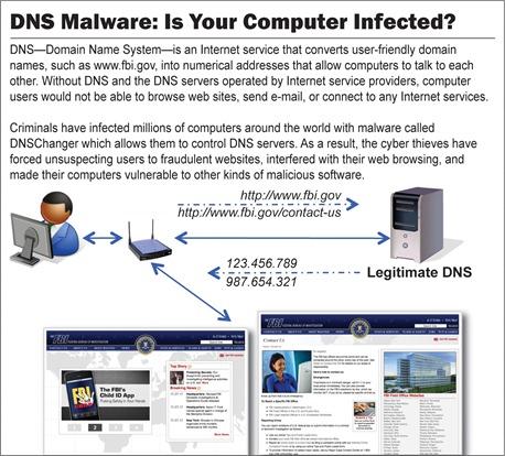 DNS-Malware