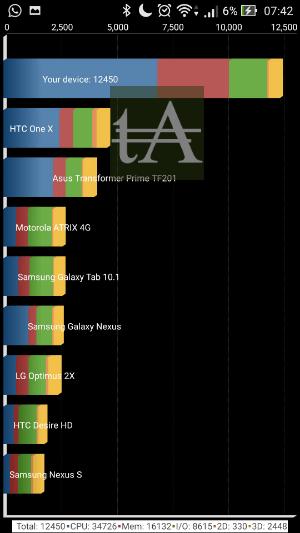 Asus ZenFone 2 Deluxe Quadrant Standard Benchmark