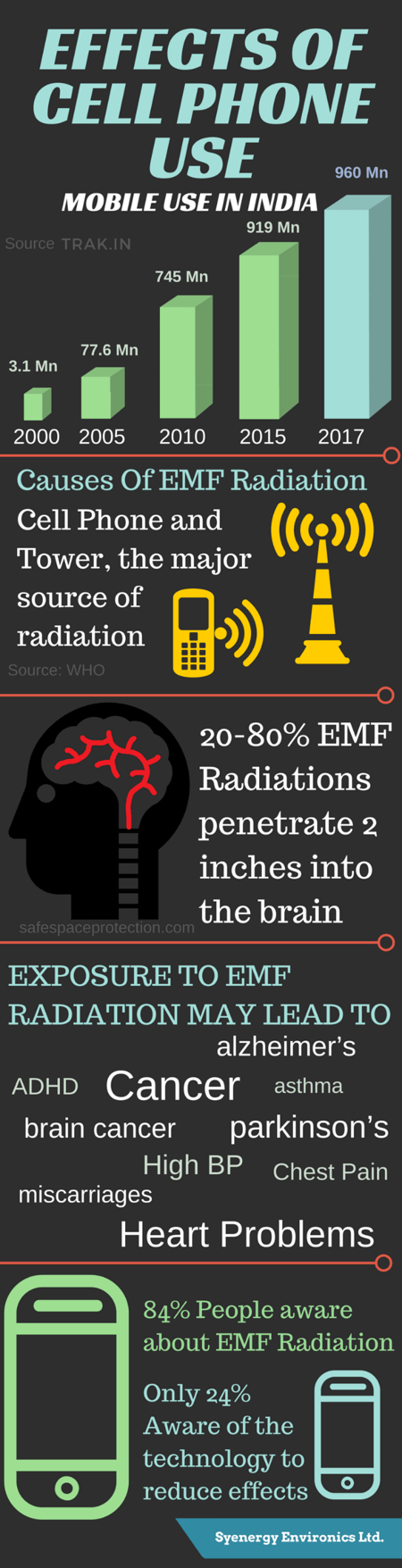 Infographic Radiation