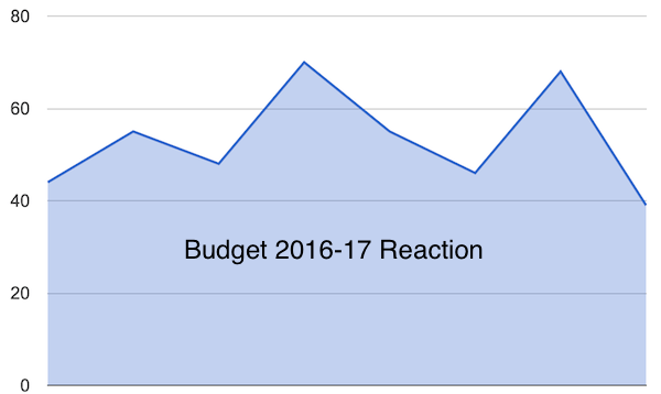 Budget 2016-17 Reaction