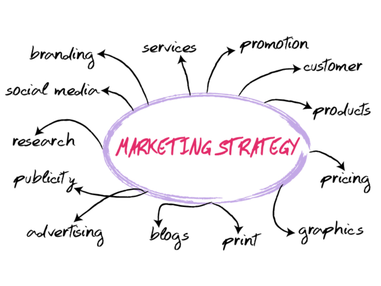 Marketing Strategy Checklist from OwlTree Web Solutions