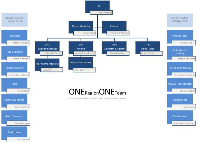 tt-organization