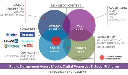 Role of Competitive Analysis in Social Media Environment - competitive market analysis