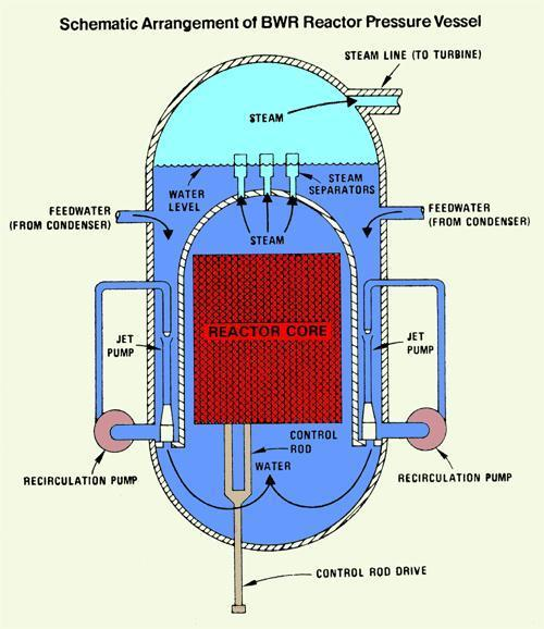 Reactor Core Cooling - Union of Concerned Scientists