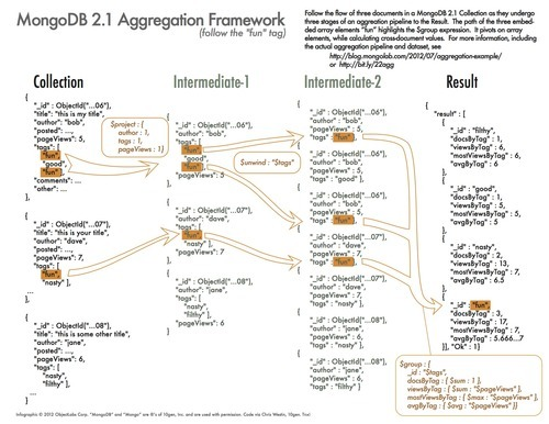 MongoDB Aggregation OverviewCode SnippetsDiscussion MongoDB