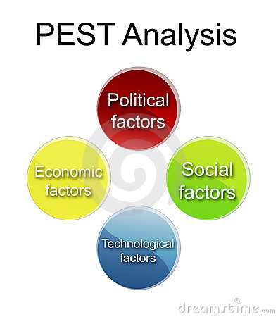 Lettings Management Industry- a PEST Analysis