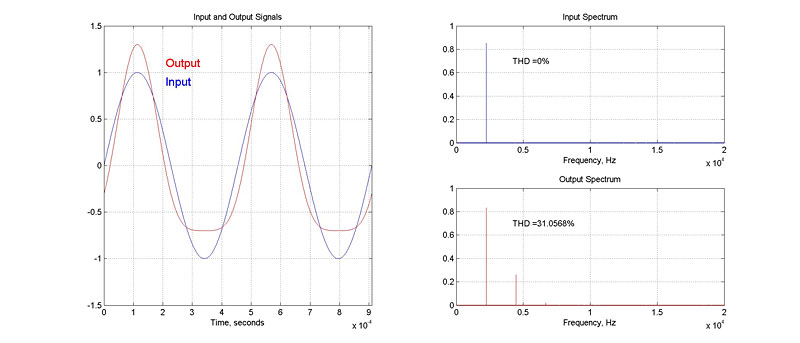Total Harmonic Distortion Universal Audio