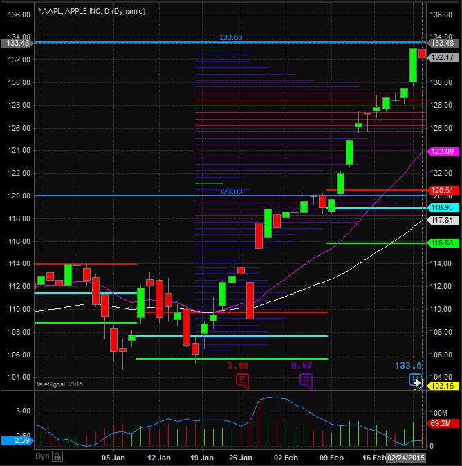 Warrior Trading Swing Trading Apple, Inc (AAPL) in 2015