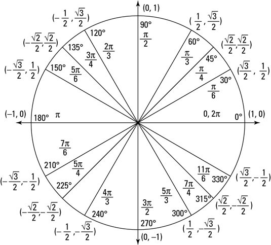 Eufrasio Silva (eufrasio_pri) on Pinterest - unit circle chart
