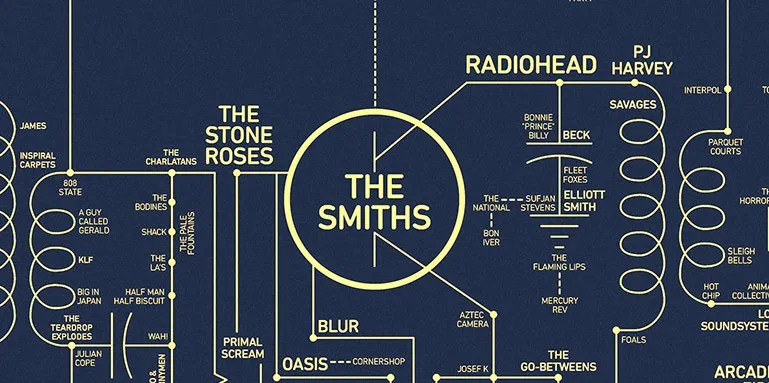 Let\u0027s All Obsess Over This Intricate Map of Alt Music History WIRED