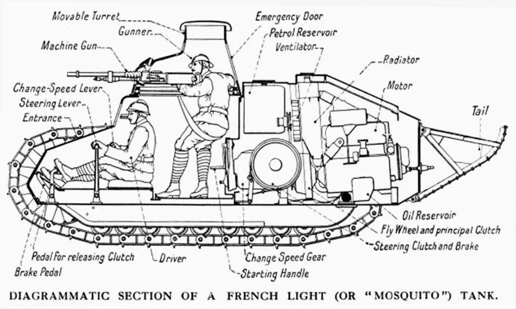 Diagrams Of Tanks car block wiring diagram