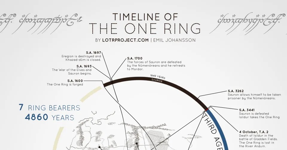 Visual Timeline of The One Ring From The Hobbit and The Lord of the