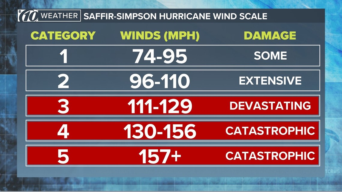 Saffir-Simpson hurricane scale How to measure a tropical cyclone\u0027s
