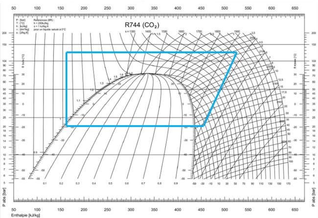 ph diagram r404a