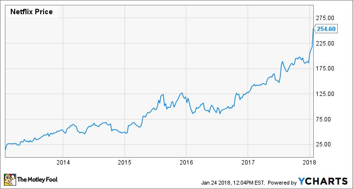 netflix stock performance 2018