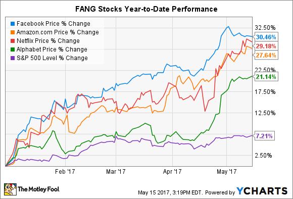 historical chart netflix stock