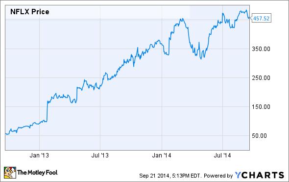 netflix stock price ytd