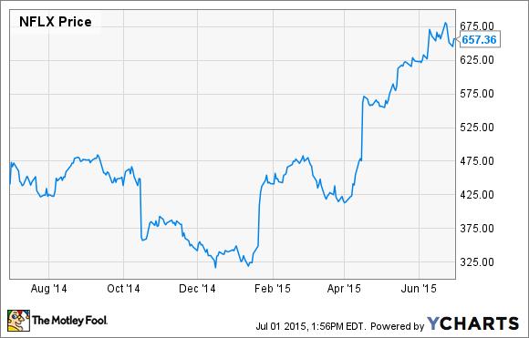 netflix stock split history chart