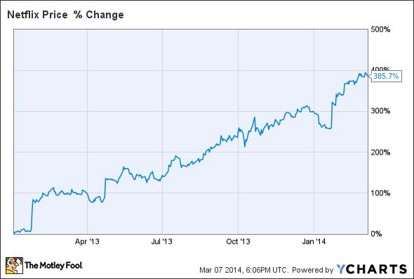 netflix stock performance chart