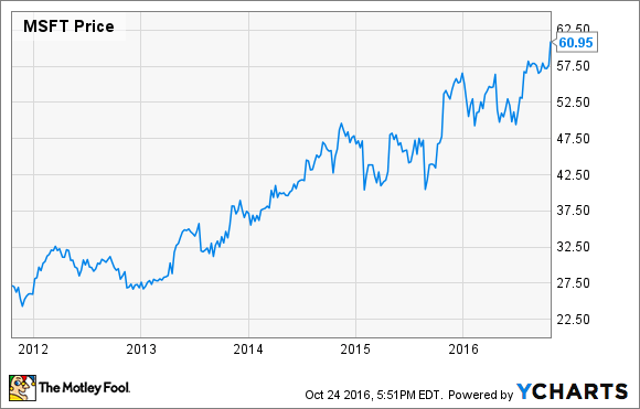 msft stock price earnings