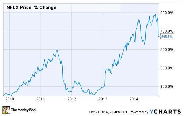 netflix historical stock price